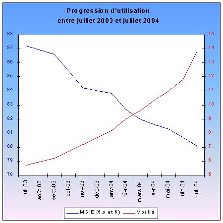 garphique de progression d'utilsation de mozilla et de MSIE